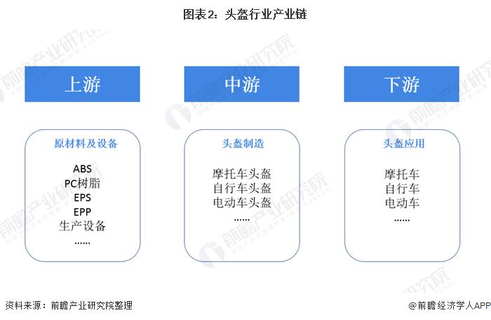 图表2:头盔行业产业链