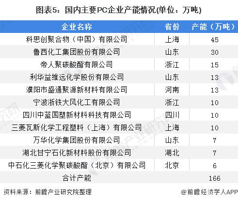 图表5:国内主要PC企业产能情况(单位:万吨)