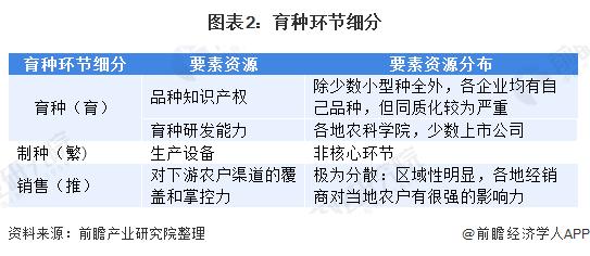 圖表2:育種關頭細分