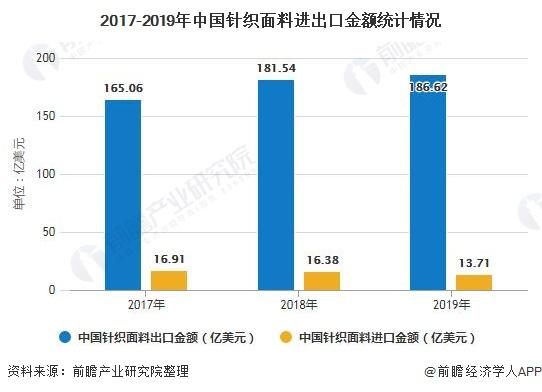 2017-2019年中国针织面料进出口金额统计情况