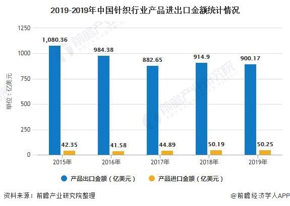2019-2019年中国针织行业产品进出口金额统计情况