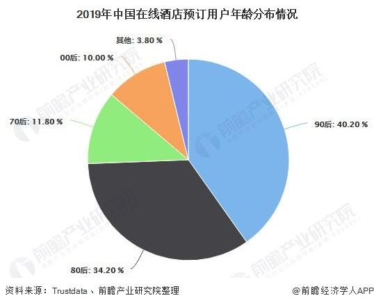 2019年中国在线<font class='bjFfcClass' color='red'><font class='bjFfcClass' color='red'><font class='bjFfcClass' color='red'>酒店</font></font></font>预订用户年龄分布情况