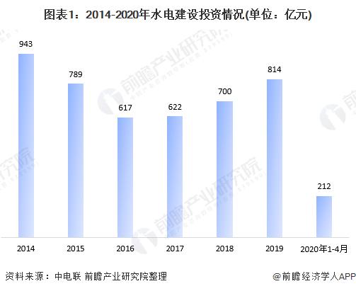 图表1:2014-2020年水电建设投资情况(单位:亿元)