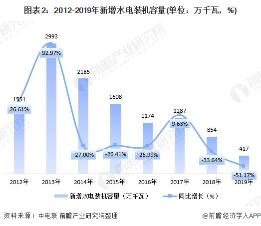 图表2:2012-2019年新增水电装机容量(单位:万千瓦,%)