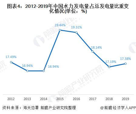 图表4:2012-2019年中国水力发电量占总发电量比重变化情况(单位:%)