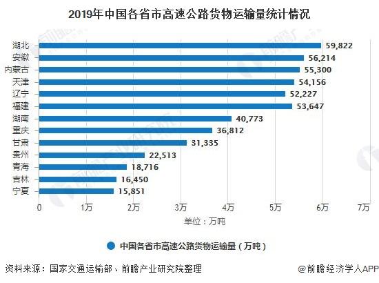 2019年中国各省市高速公路货物运输量统计情况