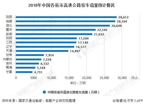 2019年中国各省市高速公路客车流量统计情况
