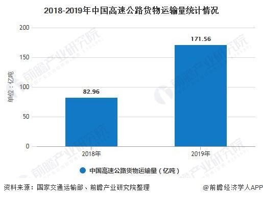 2018-2019年中国高速公路货物运输量统计情况