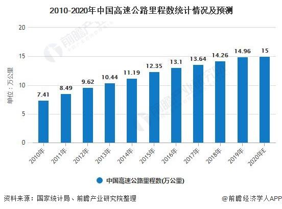 2010-2020年中国高速公路里程数统计情况及预测