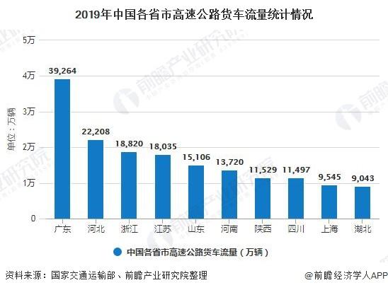 2019年中国各省市高速公路货车流量统计情况