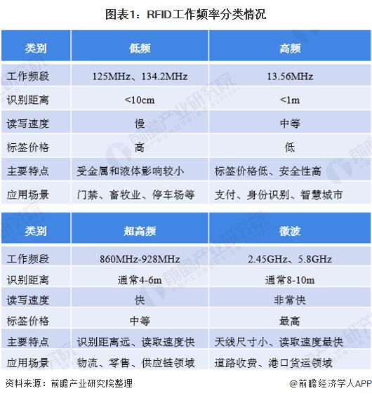 图表1:RFID工作频率分类情况