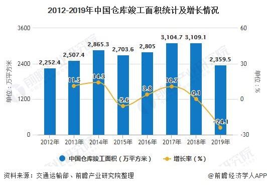 2012-2019年中国仓库竣工面积统计及增长情况