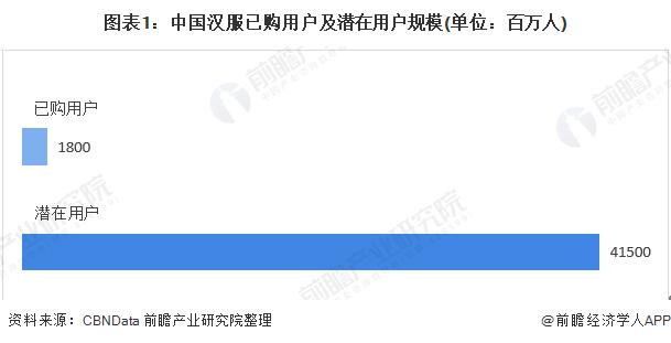 图表1:中国汉服已购用户及潜在用户规模(单位:百万人)