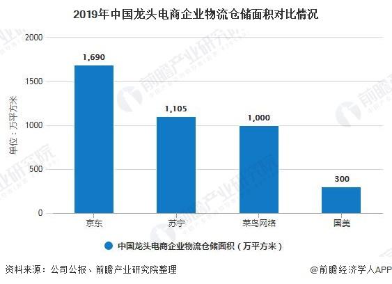 2019年中国龙头电商企业物流仓储面积对比情况