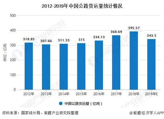 2012-2019年中国公路货运量统计情况