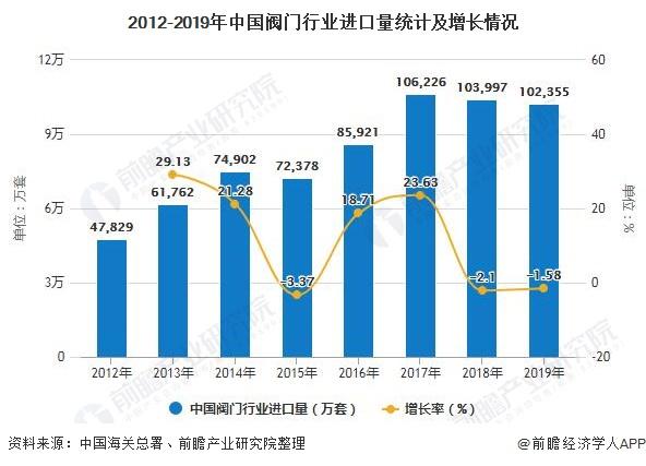 2012-2019年中国阀门行业进口量统计及增长情况