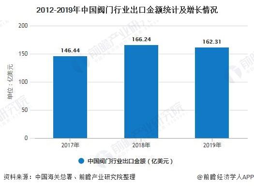 2012-2019年中国阀门行业出口金额统计及增长情况
