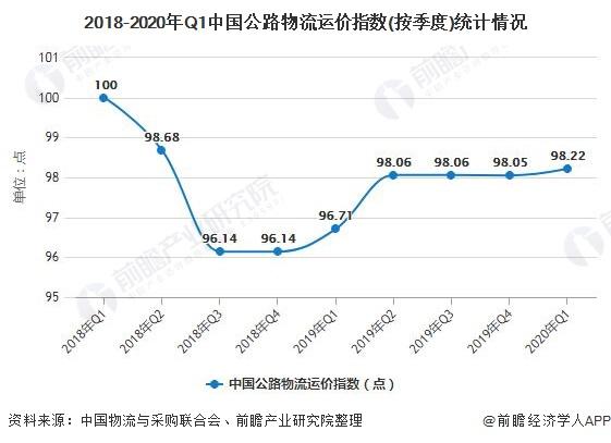 2018-2020年Q1中国公路物流运价指数(按季度)统计情况