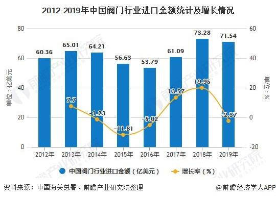 2012-2019年中国阀门行业进口金额统计及增长情况