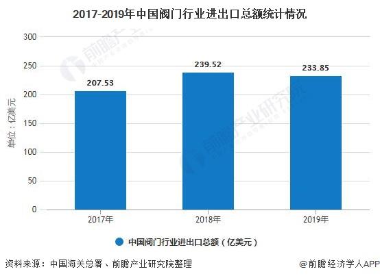 2017-2019年中国阀门行业进出口总额统计情况