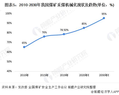 图表5:2010-2030年我国煤矿采煤机械化现状及趋势(单位:%)