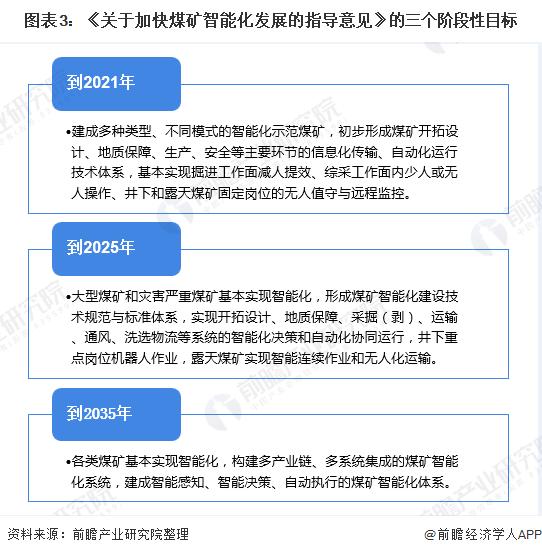 图表3:《关于加快煤矿智能化发展的指导意见》的三个阶段性目标