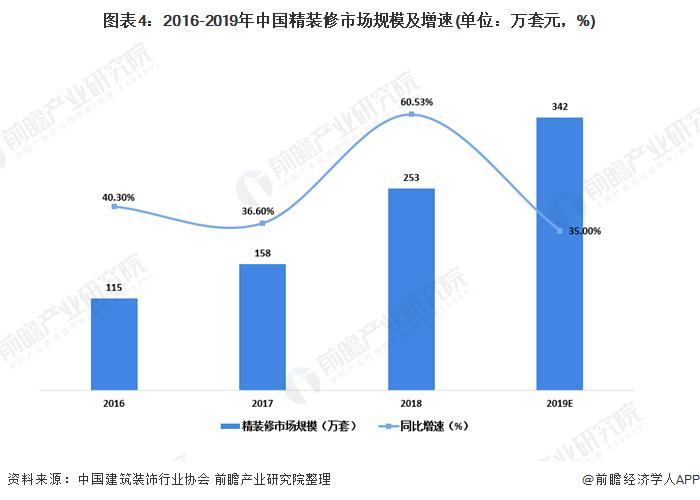 图表4:2016-2019年中国精装修市场规模及增速(单位:万套元,%)