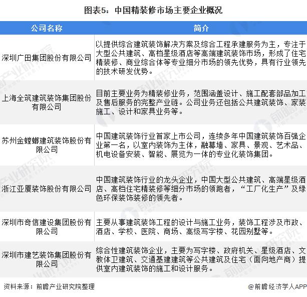 图表5:中国精装修市场主要企业概况