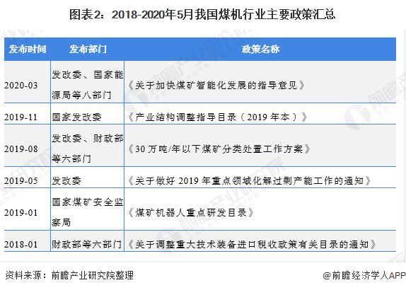 图表2:2018-2020年5月我国煤机行业主要政策汇总