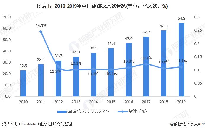 图表1:2010-2019年中国旅游总人次情况(单位:亿人次,%)