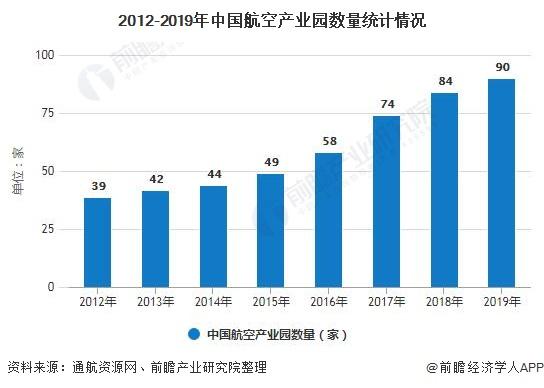 2012-2019年中国航空产业园数量统计情况