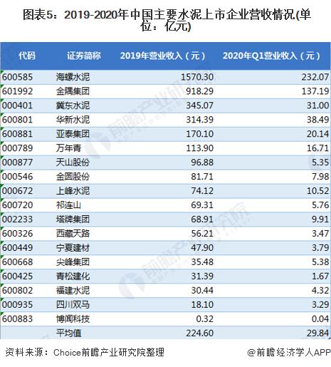 图表5:2019-2020年中国主要水泥上市企业营收情况(单位:亿元)