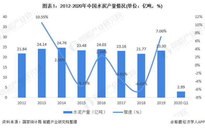 图表1:2012-2020年中国水泥产量情况(单位:亿吨,%)