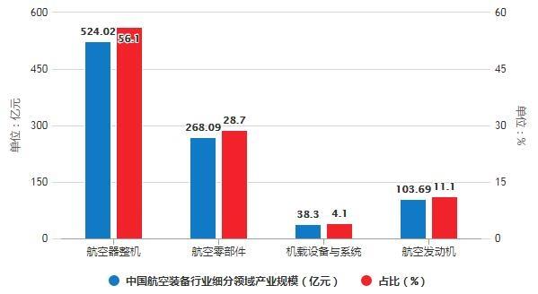 2019年中国航空装备行业细分领域产业规模分布情况