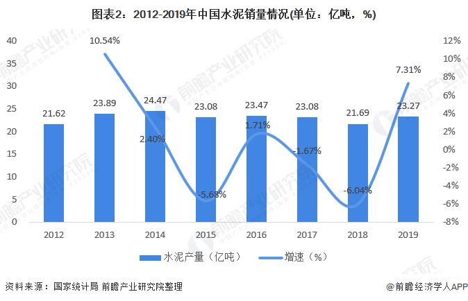 图表2:2012-2019年中国水泥销量情况(单位:亿吨,%)