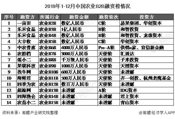 2019年1-12月中国农业B2B融资榜情况