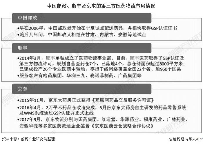 中国邮政、顺丰及京东的第三方医药物流布局情况