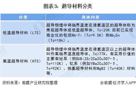 图表3:超导材料分类