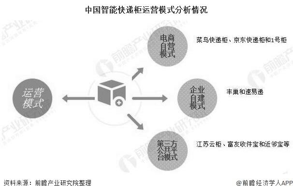 中国智能快递柜运营模式分析情况