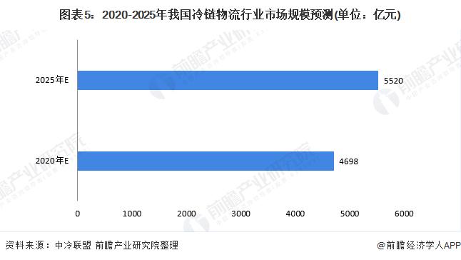 图表5:2020-2025年我国冷链物流行业市场规模预测(单位:亿元)