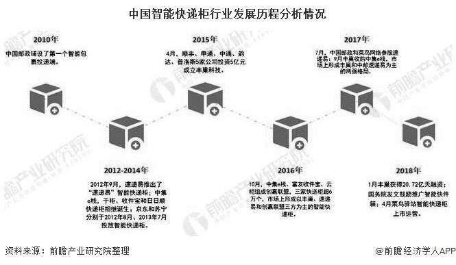 中国智能快递柜行业发展历程分析情况