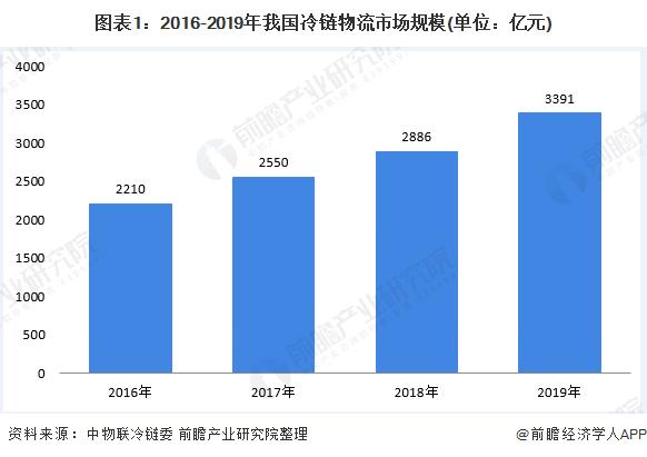 图表1:2016-2019年我国冷链物流市场规模(单位:亿元)