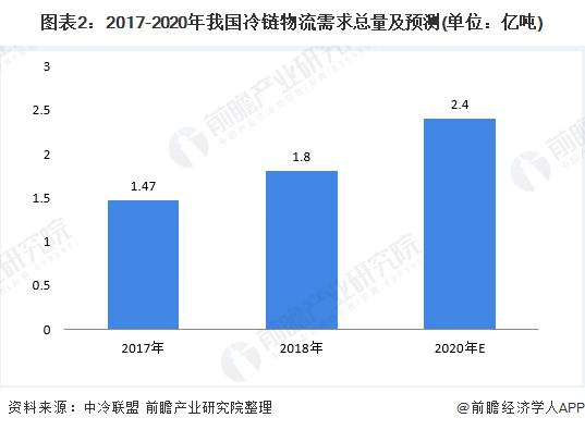 图表2:2017-2020年我国冷链物流需求总量及预测(单位:亿吨)