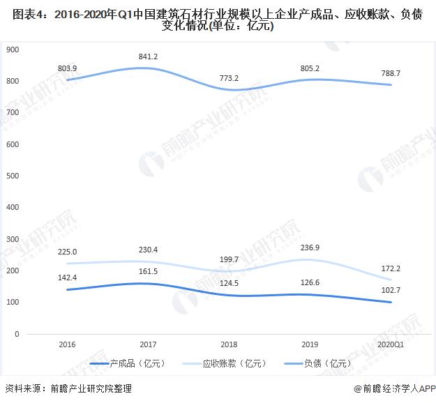 图表4:2016-2020年Q1中国建筑石材行业规模以上企业产成品、应收账款、负债变化情况(单位:亿元)