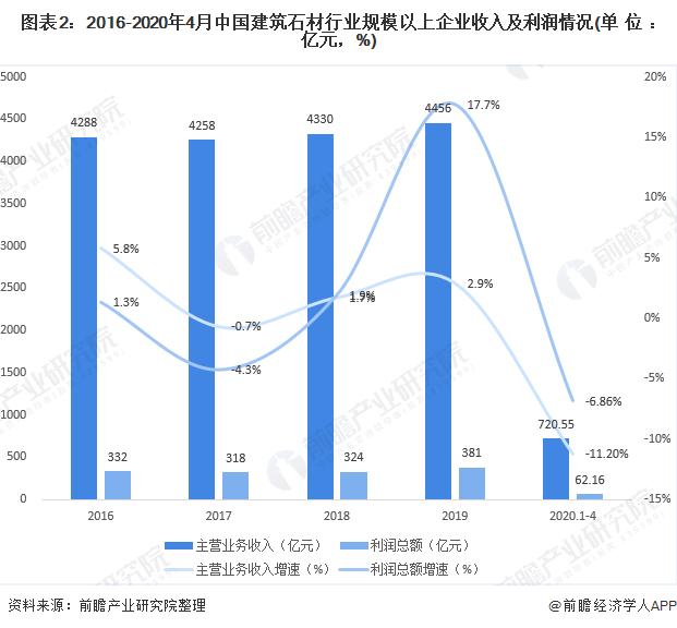 图表2:2016-2020年4月中国建筑石材行业规模以上企业收入及利润情况(单位:亿元,%)