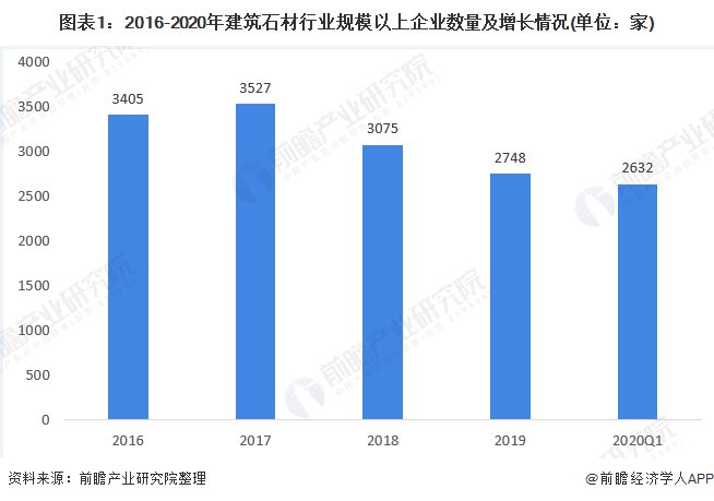 图表1:2016-2020年建筑石材行业规模以上企业数量及增长情况(单位:家)