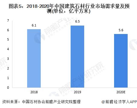 图表5:2018-2020年中国建筑石材行业市场需求量及预测(单位:亿平方米)