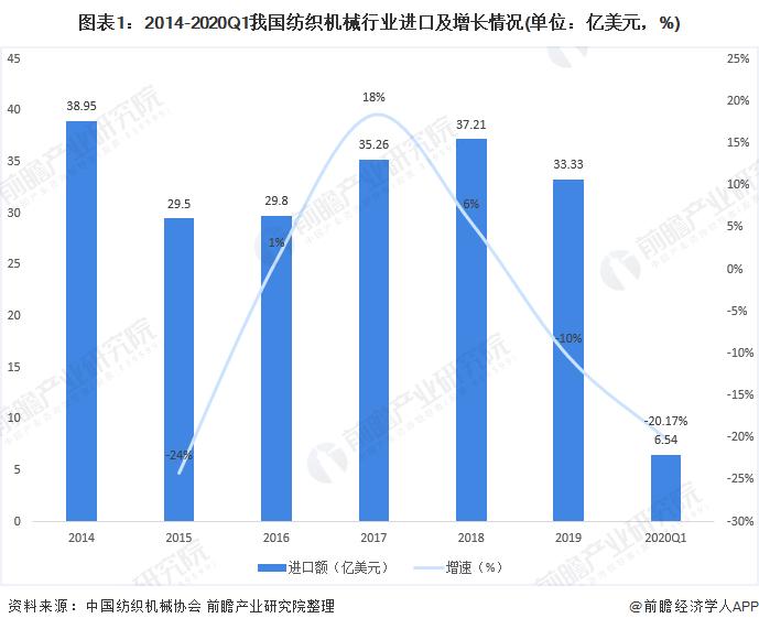 图表1:2014-2020Q1我国纺织机械行业进口及增长情况(单位:亿美元,%)