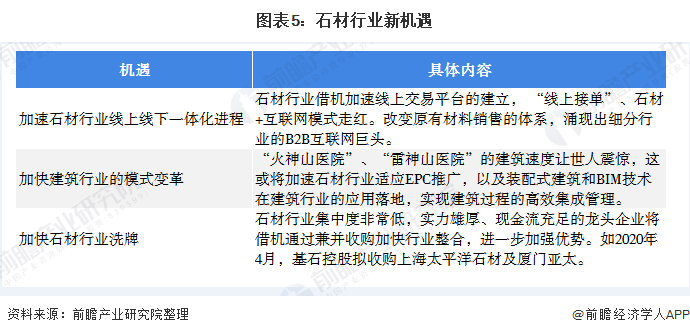 图表5:石材行业新机遇