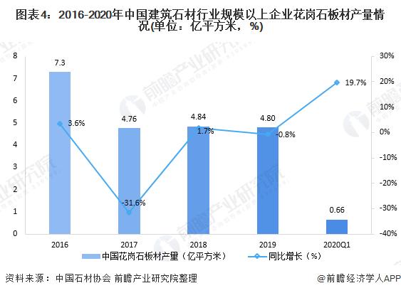 图表4:2016-2020年中国建筑石材行业规模以上企业花岗石板材产量情况(单位:亿平方米,%)